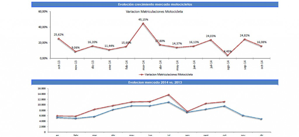 Evolucion-mercado-de motociletas-(octubre)-2014