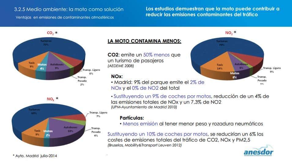 informe anesdor contaminacion motos 01
