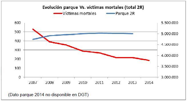 Correlación entre victimas en moto y evolución del parque de motos