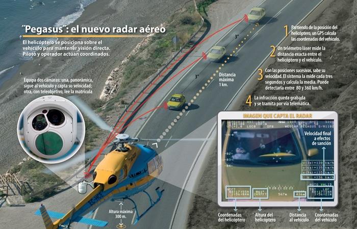 Radares Pegasus: como funcionan