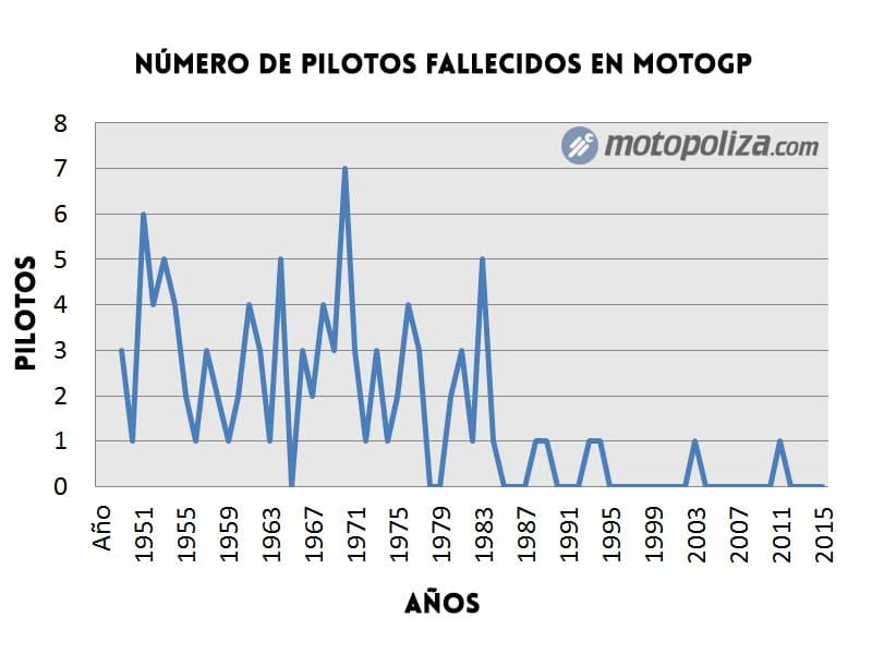 pilotos-fallecidos-en-el-mundial-de-motos