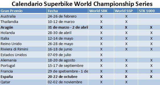 Calendario Mundial Superbike