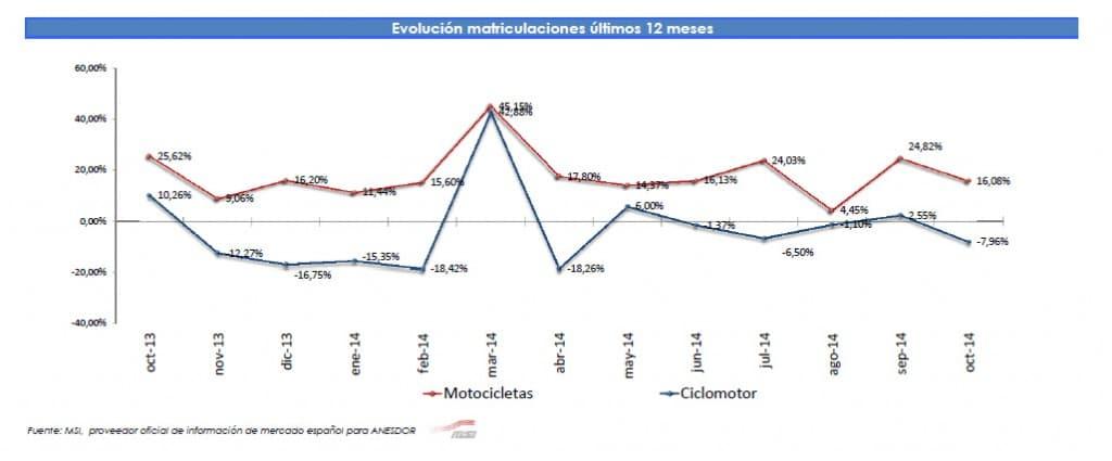 Evolucion matriculacion motos ultimos 12 meses 2014