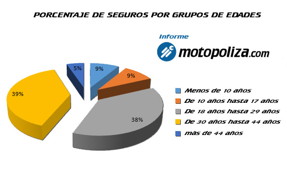 los seguros de accidente en circuito en España - porcentaje-pilotos-por-rango-de-edad