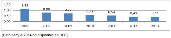victimas por cada 100 vehiculos en 2014