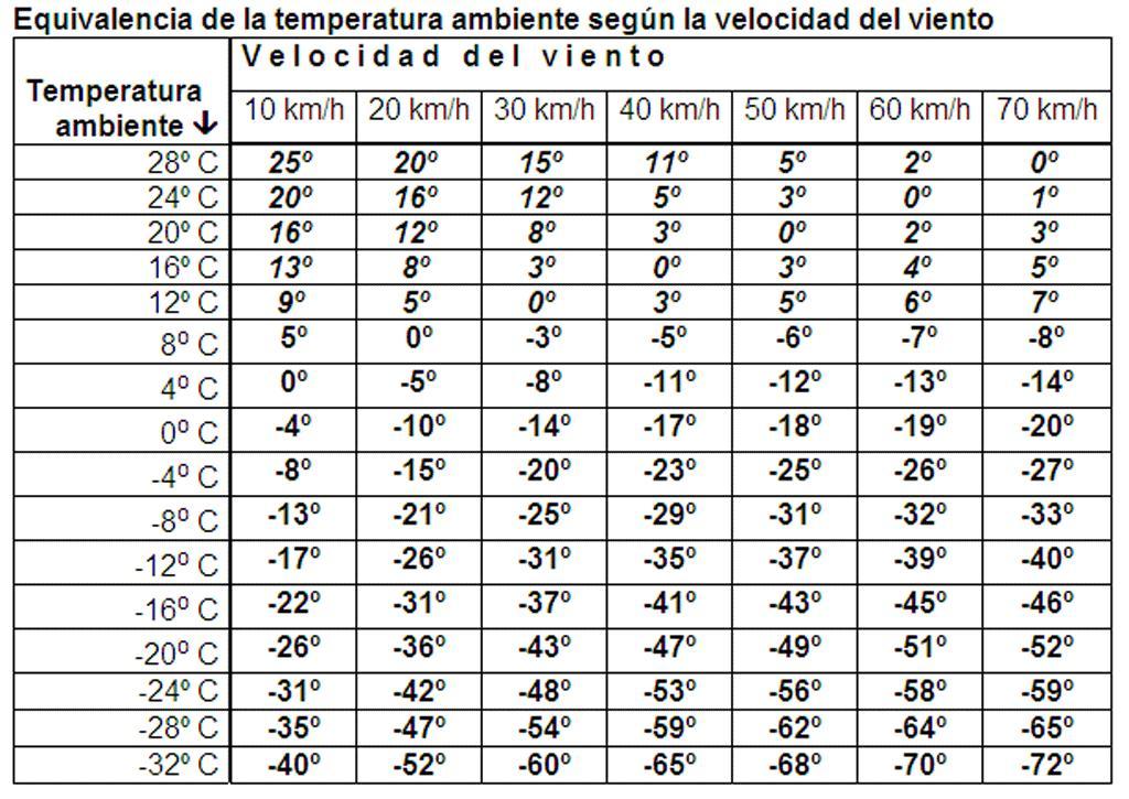 85eaa480605 La siguiente tabla de Formulamoto resume la situación y la sensación  térmica en la moto en función de la velocidad a la que pilotes