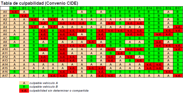 Tabla del Convenio CIDE de culpabilidad de accidentes