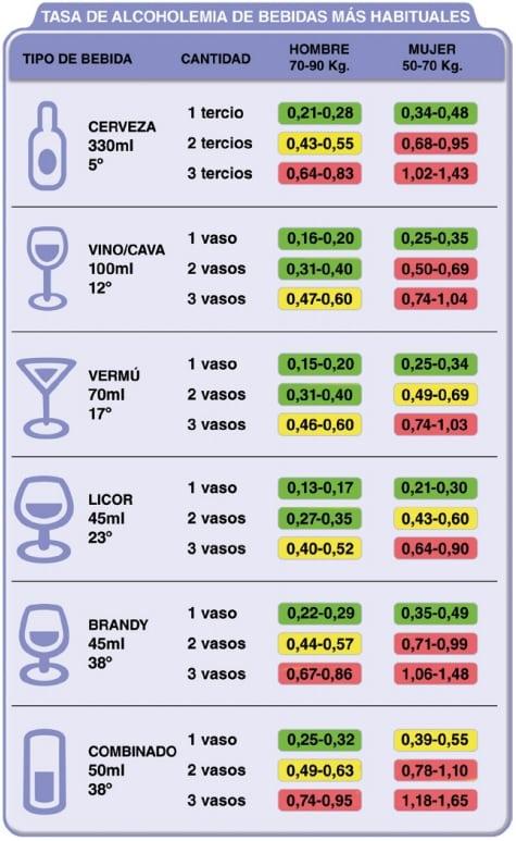 Tasa de alcoholemia según el tipo de bebida