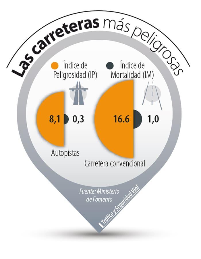 Indice Peligrosidad en las carreteras españolas