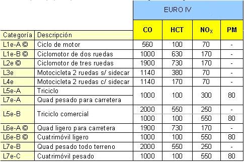 euro4 contaminacion motos