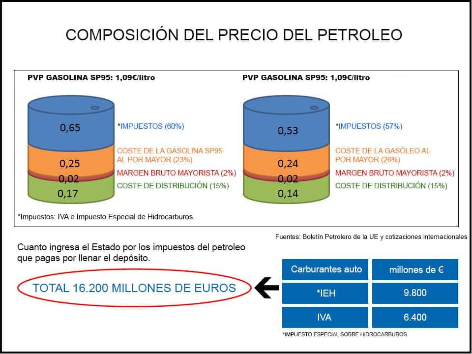 Composicion del precio de la gasolina